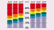 Idealan procent masti: Koliko mršavi trebate biti?